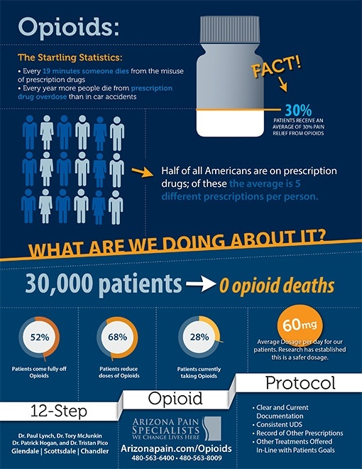 Opioid Education