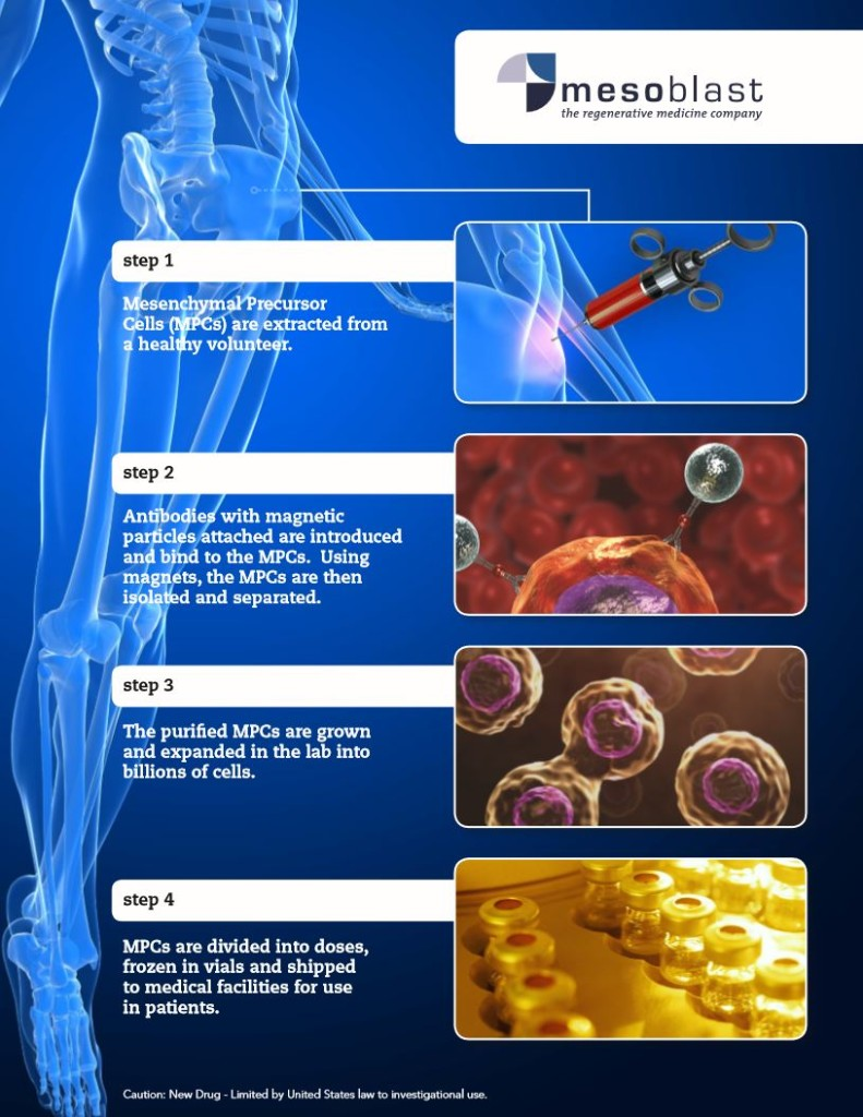 Mesoblast Stem Cell Production